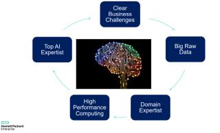 HPE 提出共同創新模式,在生態裡引入多方面的專家,為企業作創新的概念驗證。