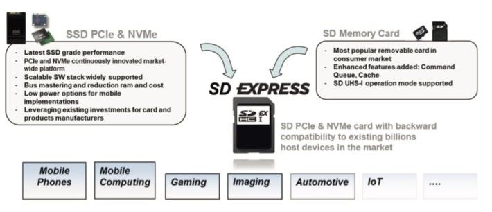 SD Express 結合抽換式的優點和 SSD 的速度