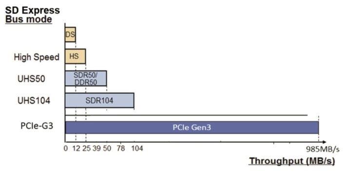 在 PCIe 加持下, SD Express 傳輸速度達到 985MB/s