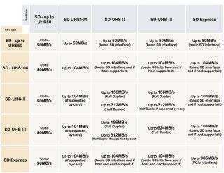 不同 SD Express 主機類型和卡種的最高效能比較