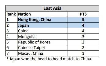 《爐石戰記》代表賽中香港選手 Kin 以 5 分首名出線,日本以 4 分次名出線。