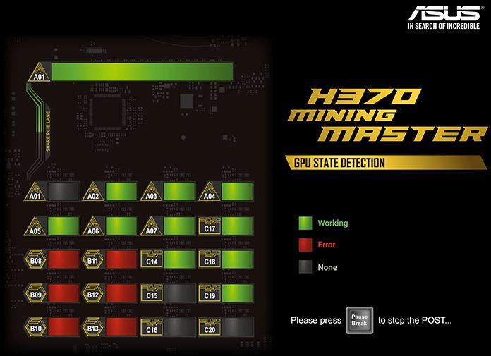 具備 GPU 檢測機制,顯示每個顯示卡 USB 埠的狀況。此圖亦顯示 PCIe x16 和 A01 USB 埠只能二擇其一來插顯示卡。