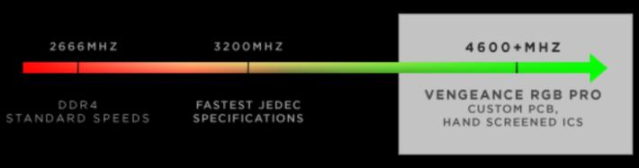 達至 4,600MHz 極高速。