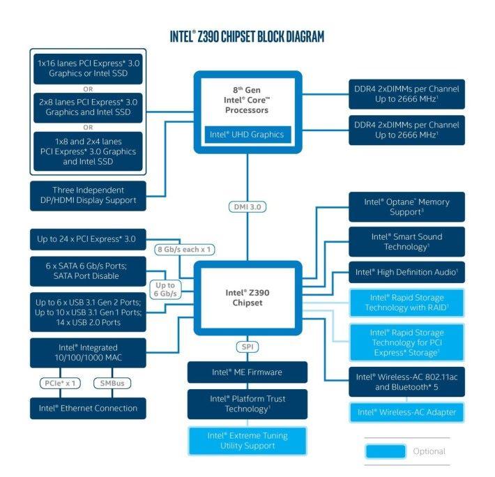 曾經瞬間出現在 Intel 官網的 Z390 主機板架構圖,不過亦有消息指 Intel 打算在 Z390 取消 CNVi(Gigabit Wi-Fi)和原生 USB 3.1 Gen 2 功能。