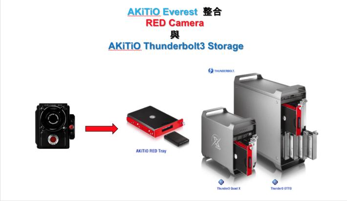 .現時支援到 RED Camera 專用記憶卡的 Thunder3 Quad OTTO,可作一次複製三個影像檔案,對影視製作人相當有用。