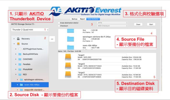.複製檔案後,Everest 軟件會比較複製前後檔案有否差異,以免數據流失, 對大量檔案如4K錄影製作和電影業相當有用。