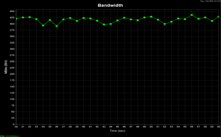 Router 外 5 米則平均有 402Mbps。