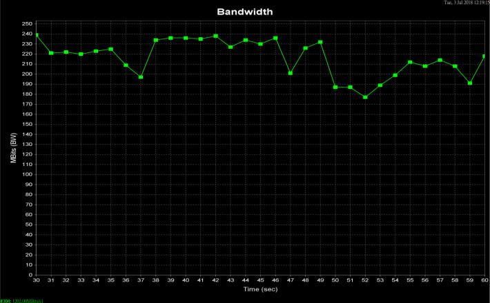 Router 外 10 米平均有 202Mbps。