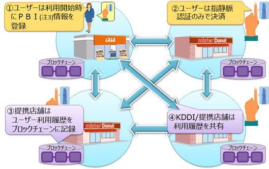 採用區塊鏈技術和指靜脈認證的積分卡系統說明圖: 1. 用戶開始使用時先註冊 PBI 資料; 2. 用戶以指靜脈來結算; 3. 合作商店將用戶的使用履歷紀錄在區塊鏈裡; 4. 合作商店間互相分享使用履歷。