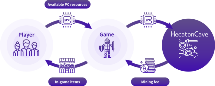玩家提供資源給遊戲發行商掘礦, HecatonCave 就給予遊戲發行商掘礦的報酬,而遊戲生產商就以遊戲道具來回報玩家。
