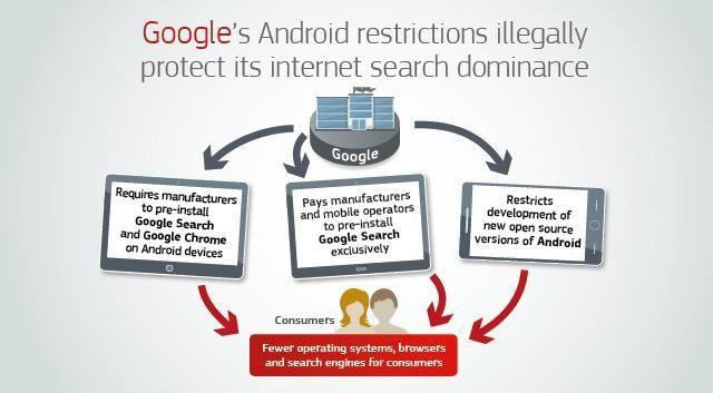 歐盟指責 Google 所犯的「三宗罪」,包括強迫生產商預載 Google 軟件和對開源版 Android 的新版本開發作出限制。