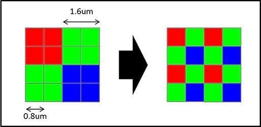像素矩陣可以因應環境光度而「合四為一」或「一分為四」