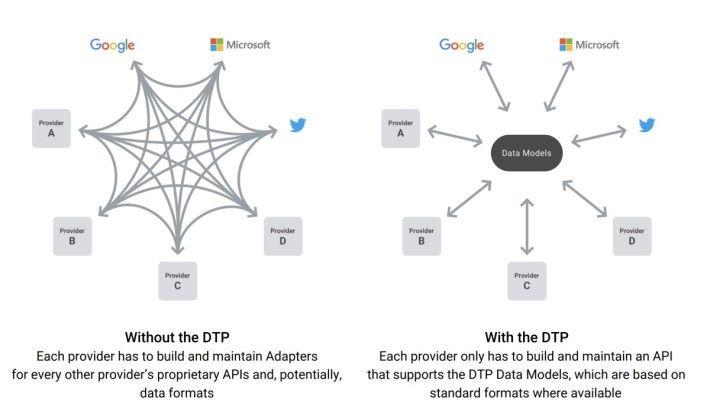 過去,社交平台間要針對目標平台做資料適配, DTP 出現之後,社交平台只要針對單一 Data Model 做適配就可以。