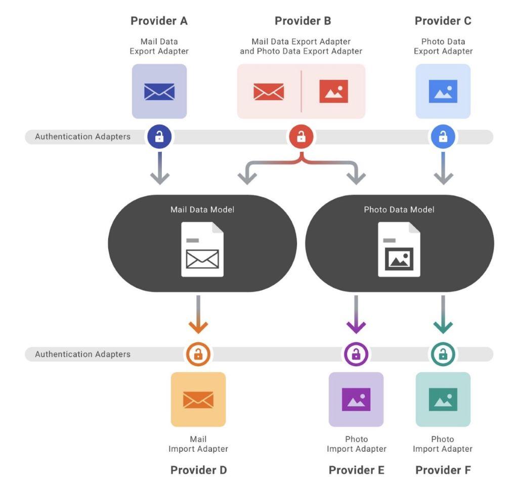 DTP 在服務間轉移資料的槪念圖