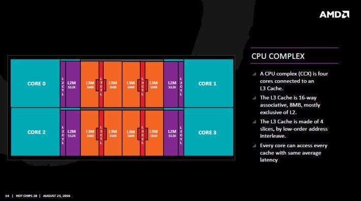 單一個 CCX 內有 4 個 CPU 核心、L2 Cache 和 L3 Cache。