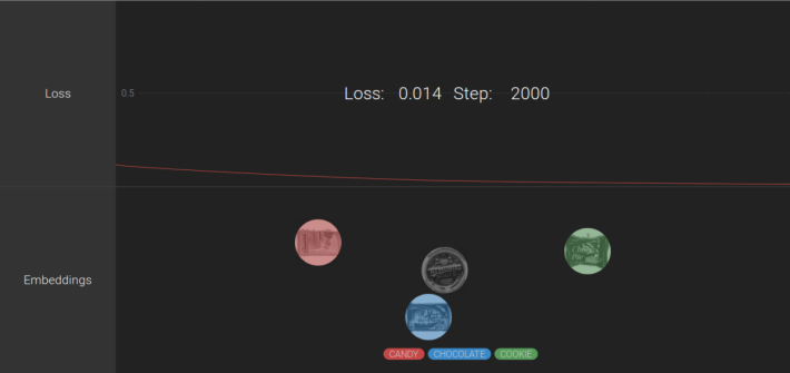 最後就是 Google Cloud ML Engine 使用 TensorFlow 進行機器學習,當中 Loss 代表學習結果,當辨識次數愈多,效果愈好。