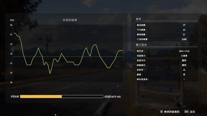 《Far Cry 5》於高畫質設定之下,畫面平均幀數為 43fps。
