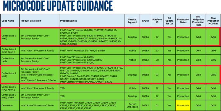 Intel 微代碼更新表列出了第 9 代 CPU 型號。