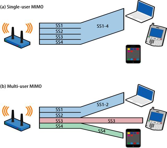 MU-MIMO 的 Router(圖 b)能同時服務多台裝置,可同時用不同的 Spatial Streams(SS)服務不同的裝置,更善用 AP 所提供的多條 Spatial Streams;而 SU-MIMO(圖 a)在同一時間只能讓一台裝置進行傳輸。