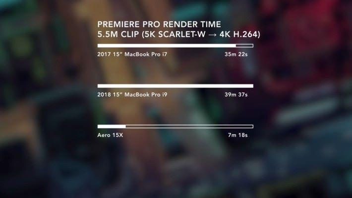 描算 4K 影片的效能竟然比 2017 年的 MacBook Pro 還要低。
