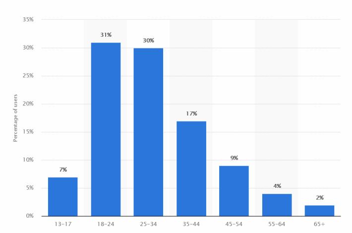 據 Statista 的研究,全球有 61% 的 Instagram 用戶為 18 至 34 歲。