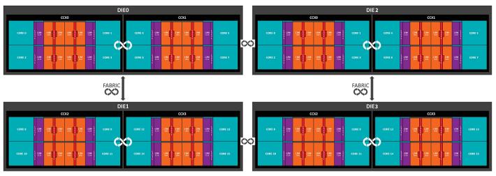 完整 4 晶片架構大概是這樣,黑色框代表晶片,每個晶片內有 2 個 CCX,湖水綠色是 CPU 核心,紫色是核心的 L2 Cache,橙色是 CCX 的 L3 Cache。32 核心 Threadripper 2990X 據聞用此設計。