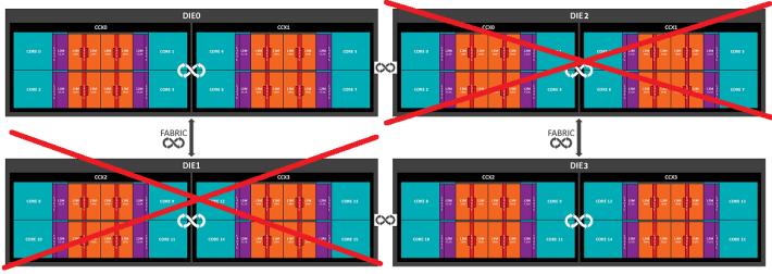 Threadripper 1950X 把兩個晶片屏蔽,所以總共有 16 個核心。