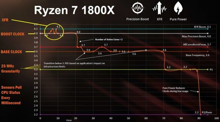 XRF 技術可於 Boost 時脈之上,再自動超頻多 200MHz。