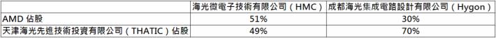 AMD 與 THATIC 雙方於 HMC 和 Hygon 的股權比例。