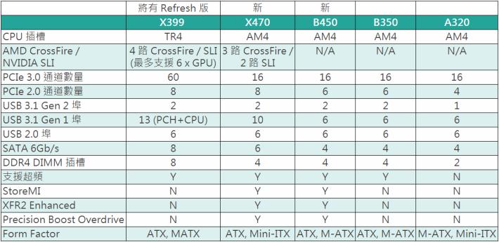 b450 x470 compare table