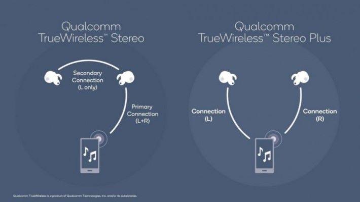 傳統藍牙耳機的手拖手傳送,和TWS+ 的技術分別