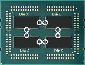 其實就等如這張圖片。(圖片取自 EPYC CPU 官網,Threadripper 1950X 沒那麼多 Infinity Fabric。)