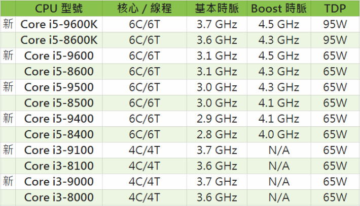 new 9th gen specs compared to 8th gen