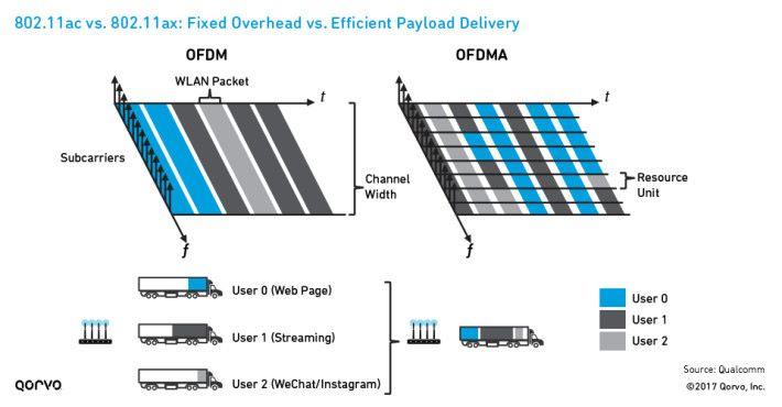 而 OFDMA 新技術就比目前 802.11ac Wi-Fi 的 OFDM 更善用頻寬。大家可想像 Wi-Fi 數據傳輸就像貨車載貨,貨即數據,在 OFDM 下,不論傳輸多大的貨件,都只會用固定大小(40MHz / 80MHz)的貨車去載,一輛貨車只載一件貨物,若果貨物細小,就會浪費貨車的多餘空間。而 OFDMA 就會以塞滿貨車為原則,一輛貨車可以載數件不同大小的貨物,放滿才出車,更善用貨車空間,令同一間可以有更多裝置傳輸數據。Source:Qorvo