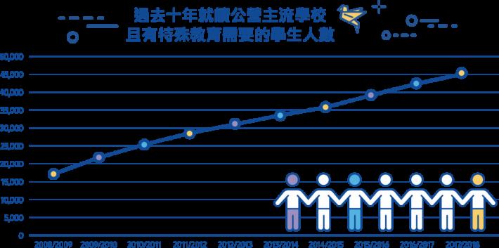 有特殊教育需要的學生人數有持續上升的趨勢。
