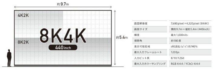 Sony 官方公佈有關這套 8K 放映系統的初步資料。