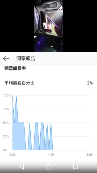 圖表顯示影片每個時段,有多少百分比的觀眾有在看。