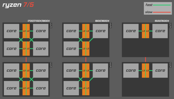 不同型號的 Ryzen CPU,每個 CCX 的核心數量都不同。圖片來源:Anergos @ Reddit