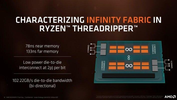 Threadripper 1950X 實質只有 2 個晶片,只是 AMD 多把兩個「假晶片」放進封裝裡。