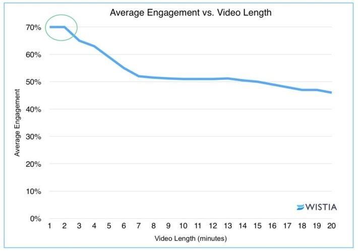 據 Wistia 的研究,當影片超過 2 分鐘,觀看人數就會急劇下降。所以影片長度維持 1 至 2 分鐘就適合。
