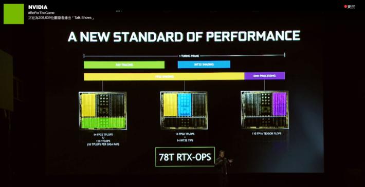 於新一代 GeForce 卡加入 RT Core 和 Tensor Core。