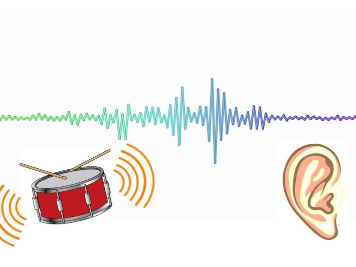 從物理學的角度,聲音是機械波,由振動而產生。