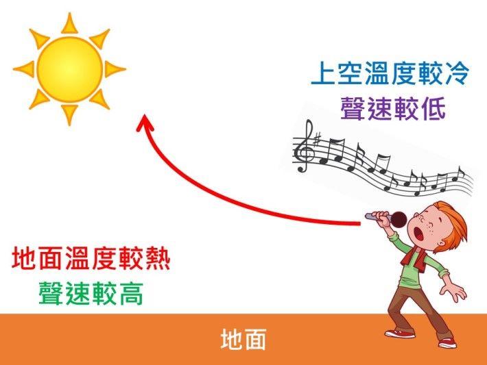 晚上的聲音傳播的要比白天遠,是因為白天音在傳播的過程中,遇到了上升的熱空氣,從而把聲音快速折射到了空中。