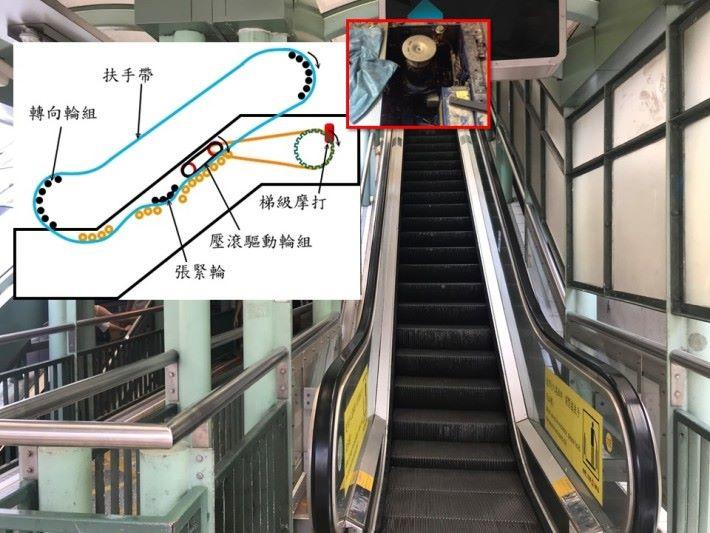 自動扶手電梯的梯級是由摩打提供動力來驅動的,同時摩打也為扶手帶提供動力,令梯級扶手帶的移動速度和方向是同步相同。