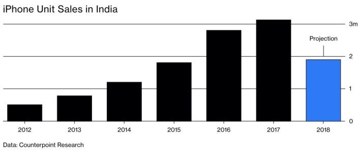 iPhone 在印度市場自 2017 年到了高峰之後,就急速下跌。(資料來源: Counterpoint Research )