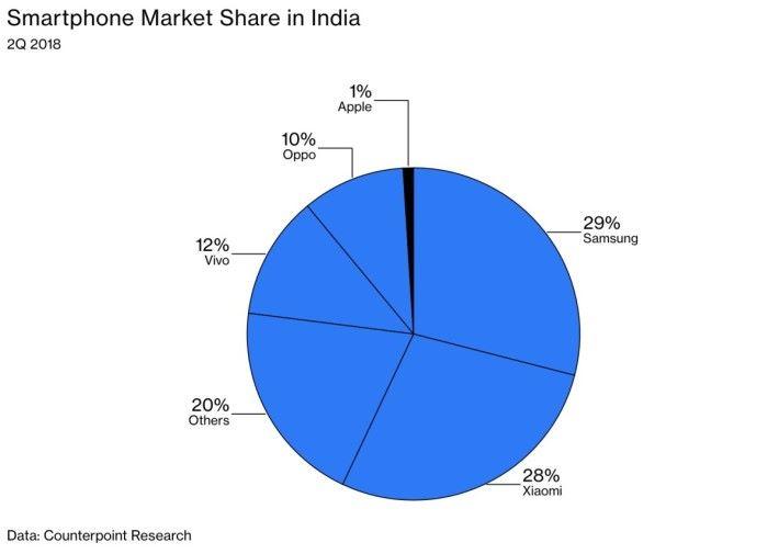 iPhone 在印度 1% 市佔率,被三星、小米、 Vivo 、 Oppo 所拋離。(資料來源: Counterpoint Research )