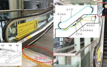 扶手電梯 STEM 元素