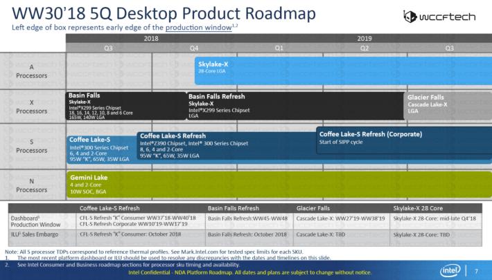 傳聞的 Intel CPU 路線圖,顯示 28 核 CPU 將屬 Core-A 新系列。