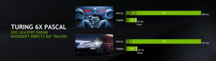 Turing GPU 的 Ray Tracing 運算比 Pascal 快 6 倍。