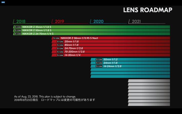 Nikon 未來 3 年的鏡頭發展圖表。